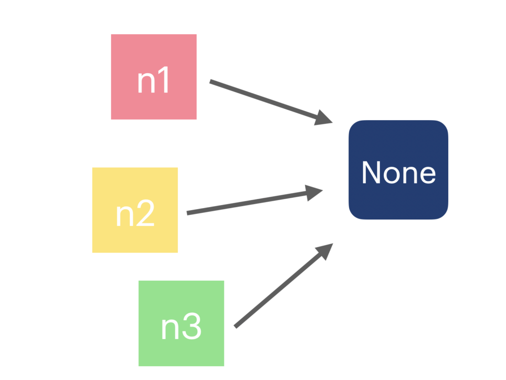 None object in Python